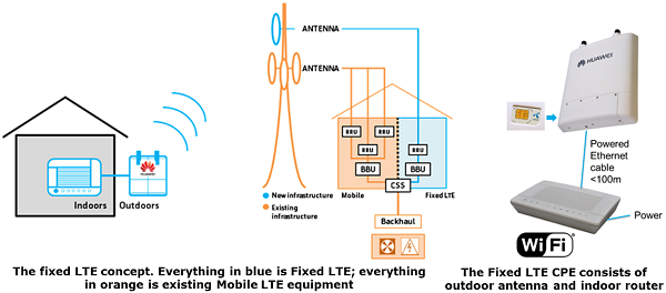 Internet for All with Fixed LTE